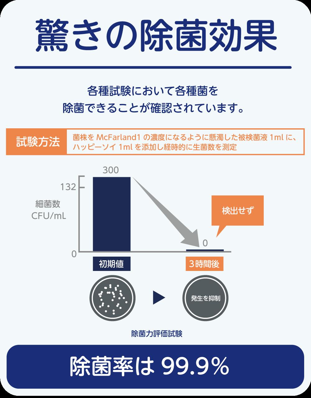 ハッピーソイは各種試験にて各種金を除菌できることが確認されています