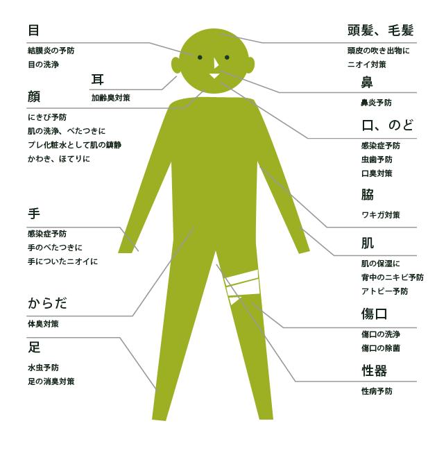 1、目 結膜炎の予防、目の洗浄 2、顔 にきび予防、肌の洗浄・べたつきに、プレ化粧水として肌の沈静、乾き・ほてりに 3、手 感染症予防、手のべたつきに、手についたニオイに 4、からだ 体臭対策 5、足 水虫予防、足の消臭対策 6、頭髪・毛髪 頭皮の吹き出物に、ニオイ対策 7、鼻 鼻炎予防 8、口、のど 感染症予防、虫歯予防、口臭対策 9、脇 ワキ対策 10、肌 肌の保湿に、背中のニキビ予防、アトピー予防 11、傷口 傷口の洗浄、傷口の除菌 12、性器 性病予防