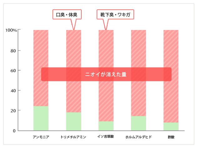 アンモニア・トリメチルアミン(口臭・体臭)・イソ吉草酸(靴下臭・ワキガ)・ホルムアルデヒド・酢酸の消臭効果のグラフ