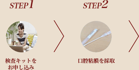 STEP1 �������åȤ������ߡ�STEP2�����Ǵ���μ��