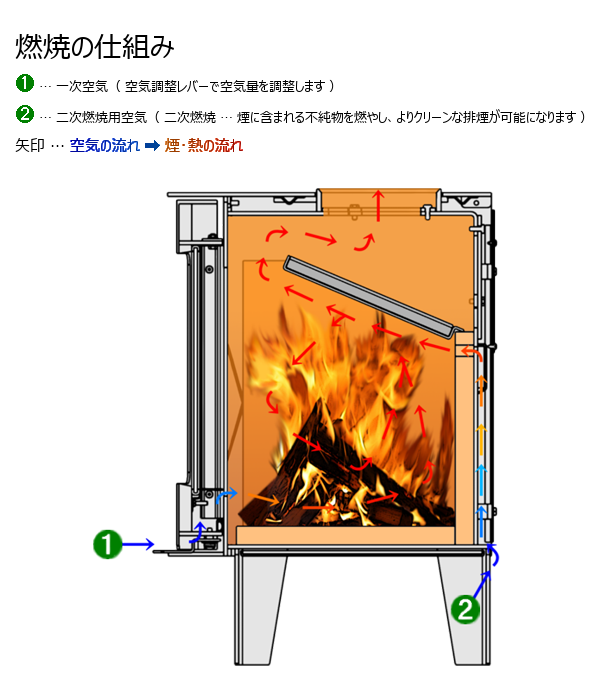 LS-350 燃焼の仕組み
