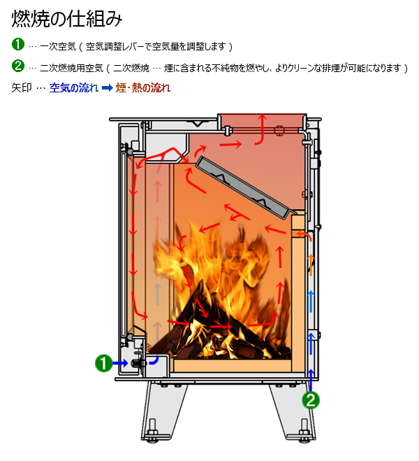 LS-500 燃焼の仕組み