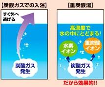 炭酸ガスでの入浴は発生した炭酸ガスがすぐ外に逃げる。重炭酸湯は高濃度で水中にとどまる。