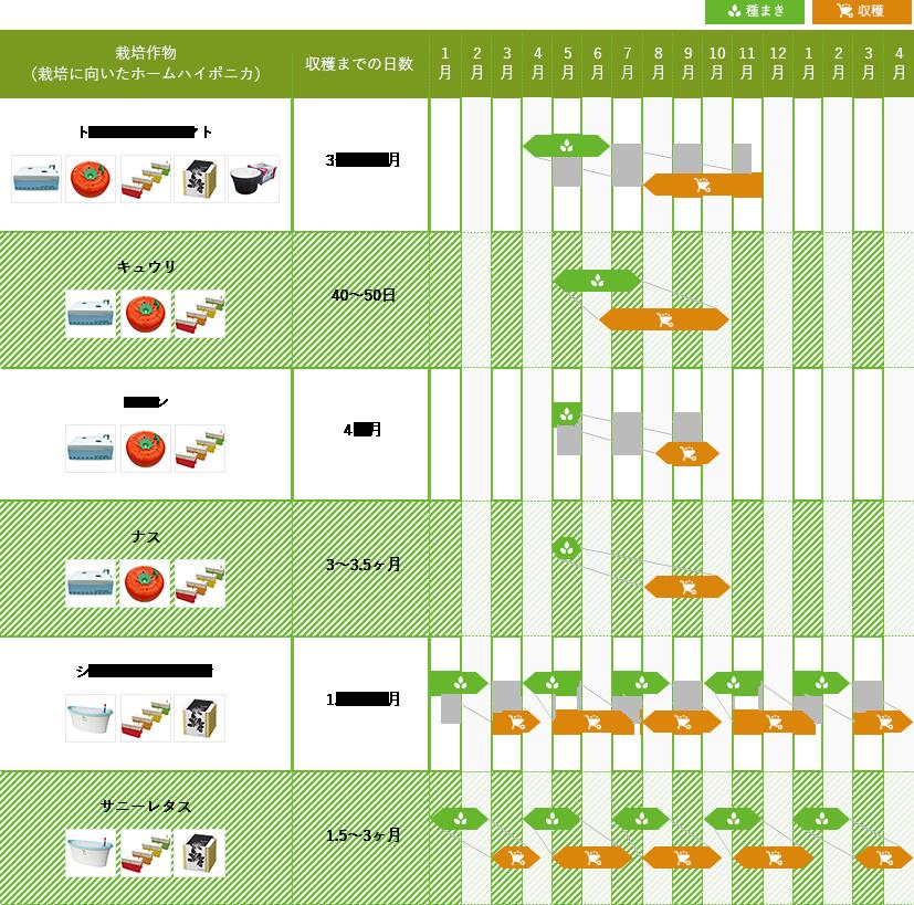 トマト・ミニトマト3〜3.5ヶ月、キュウリ40日〜50日、メロン4ヶ月、シュンギク・ミズナ1.5〜3ヶ月、サニーレタス1.5〜3ヶ月、ナス3〜3.5ヶ月