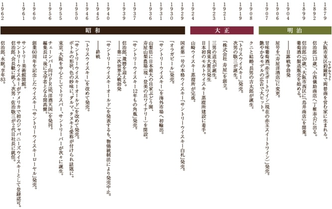 信治郎の軌跡とその時代