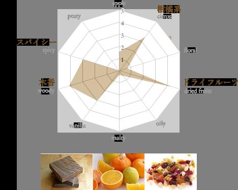 ザ・マッカラン No.6 チャート図