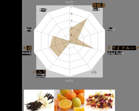 ザ・マッカラン リフレクション チャート図