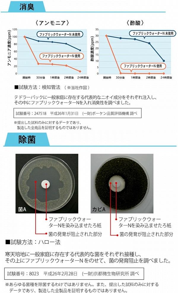 消臭・除菌試験データ