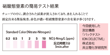 硝酸態窒素の簡易テスト結果