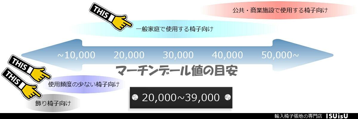 マーチンデール 39000