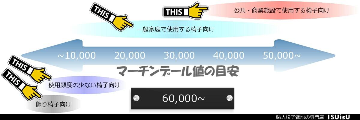 マーチンデール 60000