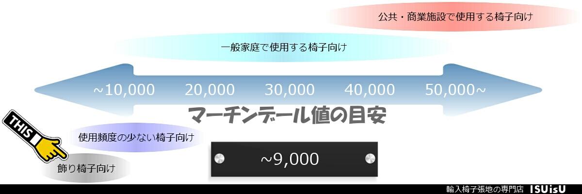マーチンデール 9000