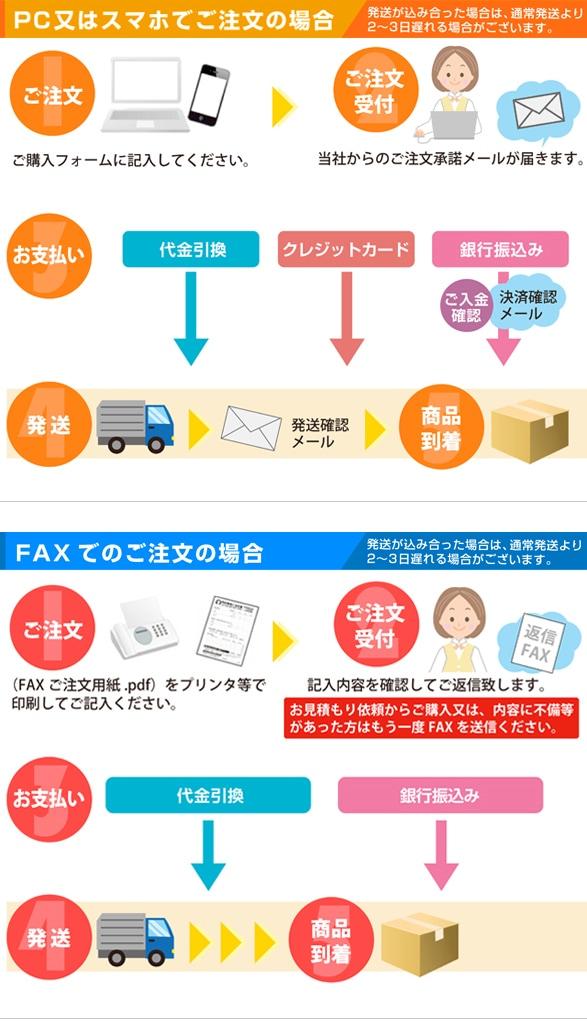 メールでの注文方法
