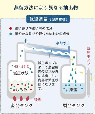 蒸留方法により異なる抽出物