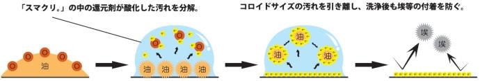 環境対応型万能洗剤 スマクリ アルカリタイプ