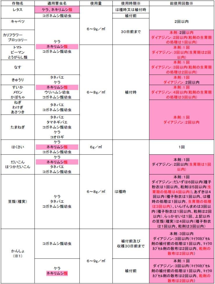 住友化学園芸株式会社 ダイアジノン粒剤3