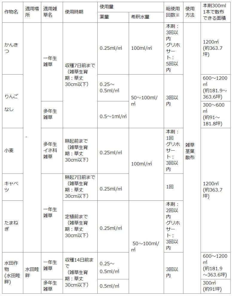 住友化学園芸株式会社 ターンアウト液剤