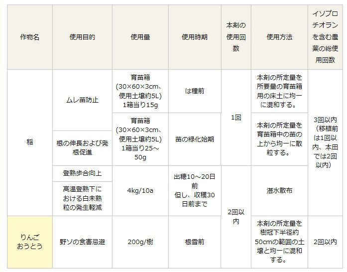 日本農薬株式会社 モンカットフロアブル40