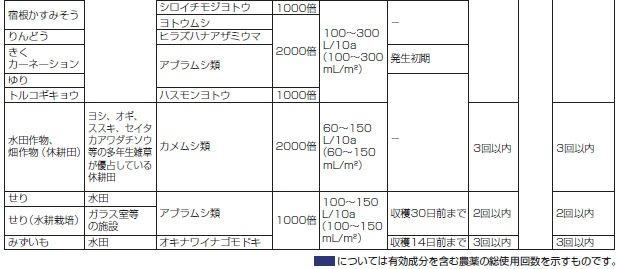 エムシー緑化 トレボン 乳剤(30ml)