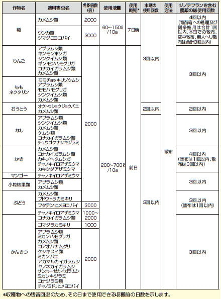 三井化学アグロ株式会社三井東圧 アルバリン 顆粒水溶剤