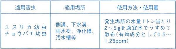 ミディ水和剤(1kg/袋)
