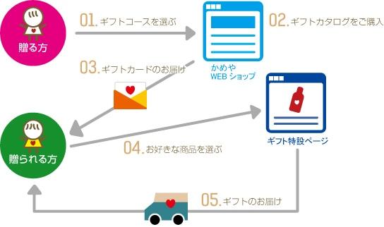 カタログギフト:ご注文から商品お届けまでの流れイラスト