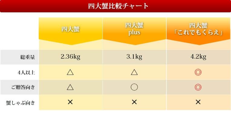 四大蟹比較表