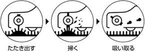 コンドル バキュームクリーナーCVC-350/根元からクリ−ニング