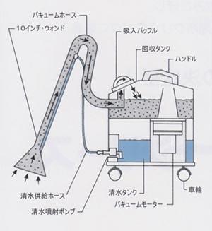 蔵王スポットリンサー14S 構造図