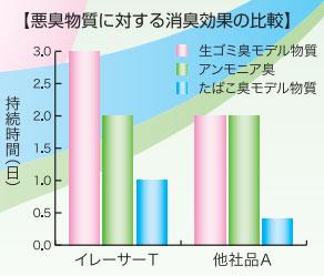 イレーサーT/消臭効果比較表