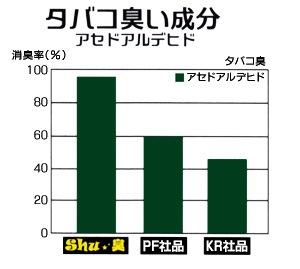 消臭剤Shu★臭/消臭率比較 タバコ臭い成分