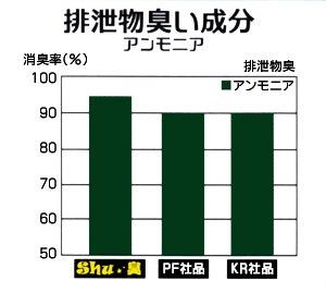 消臭剤Shu★臭/消臭率比較 排泄物臭い成分