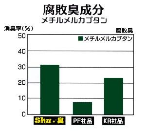 消臭剤Shu★臭/消臭率比較 腐敗臭成分