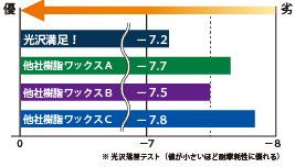 光沢満足/耐摩耗性比較