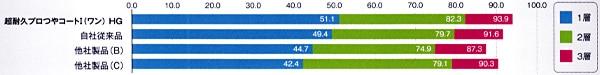 超耐久プロつやコートHG/光沢性能比較