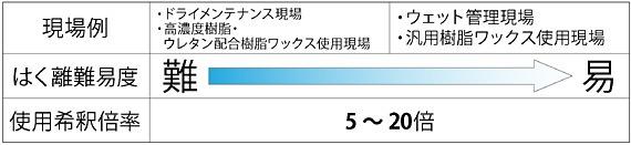 希釈倍率の目安/シーバイエス オールゴープロ