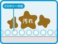 ポイント1 過酸化水素が汚れを浮かし分解/スパルタン ピロキシー