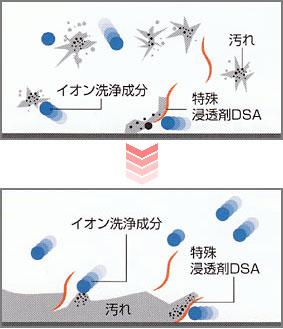 リンレイ プロインパクト アルカリ/溶解の様子