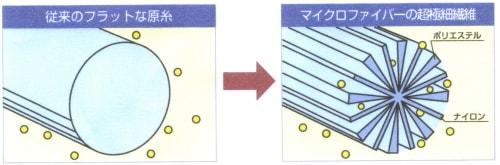 マイクロファイバーとは/BMマイクロファイバークロス ガラス用