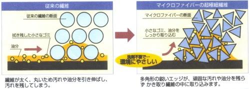 マイクロファイバーの特徴/BMマイクロファイバークロス ガラス用
