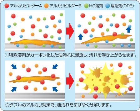 グリラーNEO/汚れを浮き上がらせアルカリ効果で分解