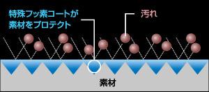 トイレコートシステム水アカ防止コートで陶器を汚れから守る