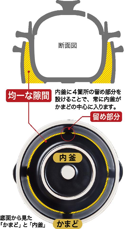 安心の日本製。燃焼効率が更に向上しました。※当社比
