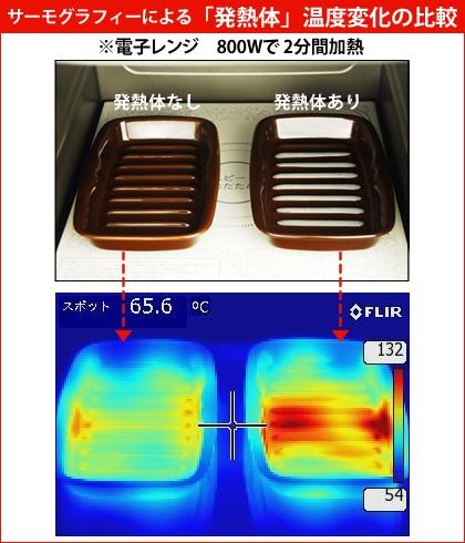 サーモグラフィーによる「発熱体」温度変化の比較