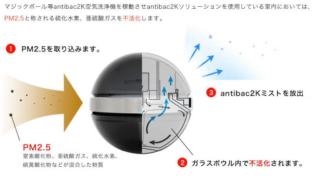 antibac2K空気洗浄機なら、今話題のPM2.5も不活化します