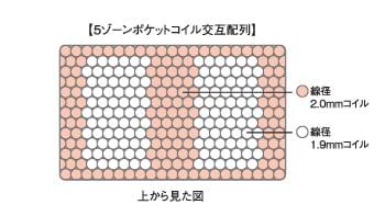 5ゾーンポケットコイル交互配列列