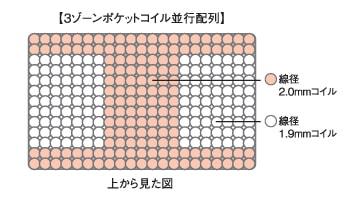 3ゾーンポケットコイル並行配列
