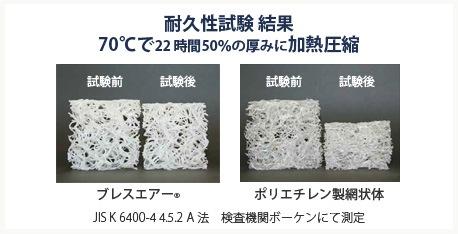 耐久性試験 結果 70℃で22時間50%の厚みに加熱圧縮