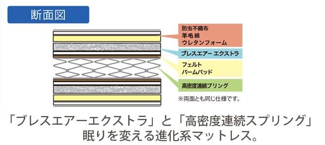 「ブレスエアーエクストラ」と「高密度連続スプリング」