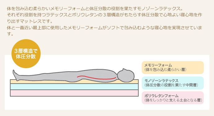 体を包み込むメモリーフォームと体圧分散の役割を果たすモノゾーンラテックス。